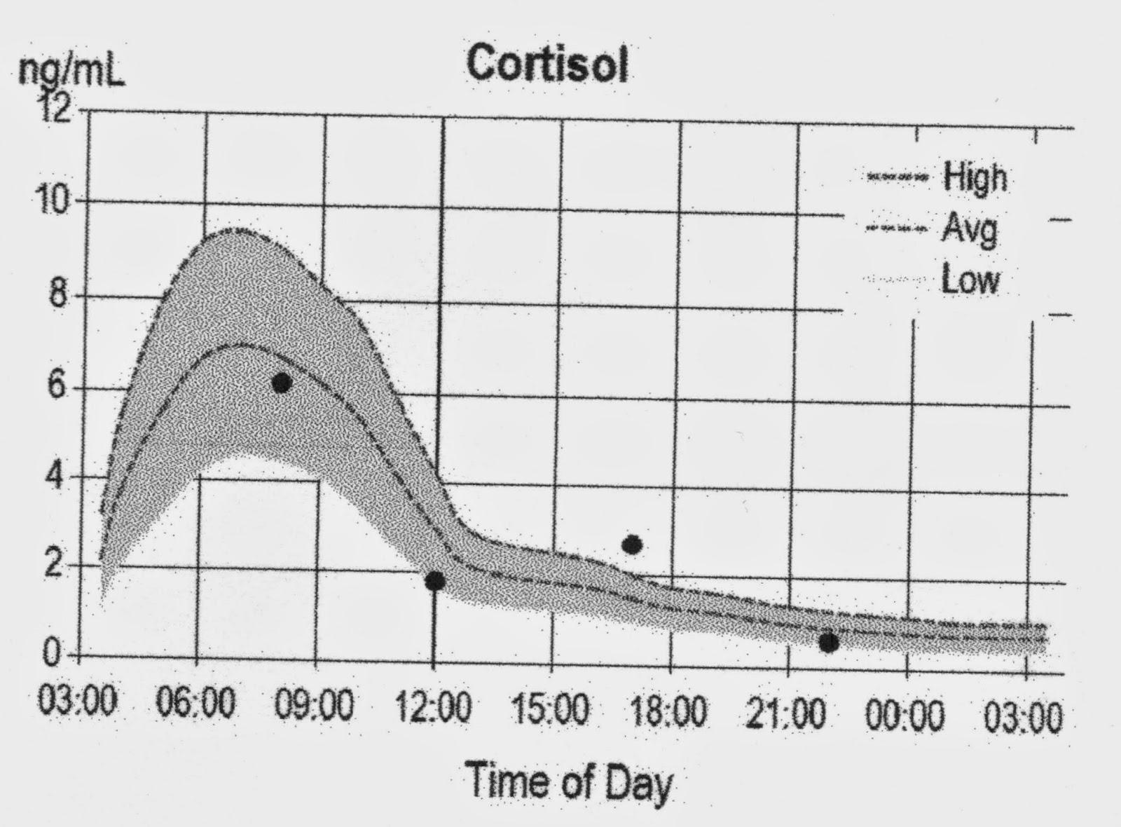 kortisol högt värde