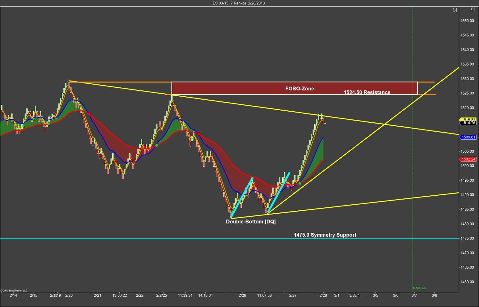 Emini s&p futures trading strategies