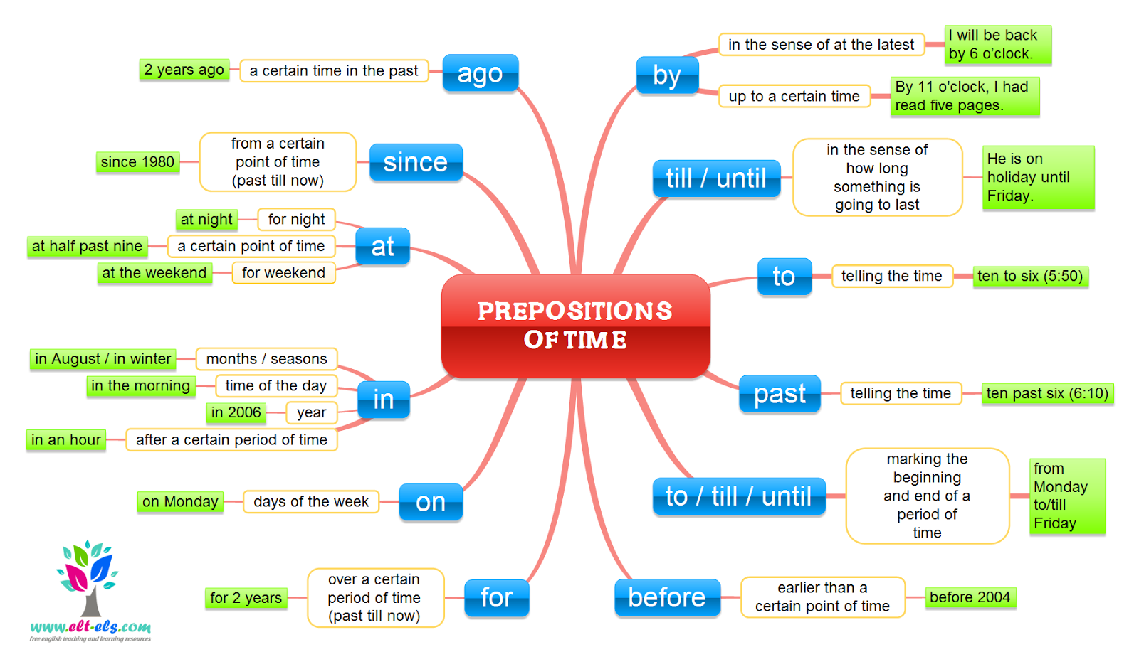 Prepositions Of Time on Seasons And Months Worksheet