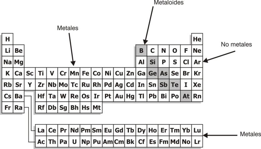 Qumica numeros cuanticos el propio lavoisier dio la primera clasificacin de elementos agrupando los mismos en metales no metales y metaloides o metales de transicin urtaz Choice Image