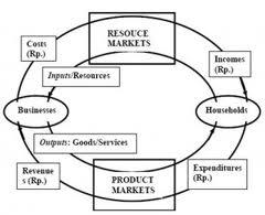 Rap 51 ruang lingkup ekonomi dan masalah pokoknya gambar 2 1berikut mengilustrasikan circular flow diagram dapatkah anda menjelaskan hubungan antara komponen rumah tangga dan perusahaan melalui diagram ccuart Gallery