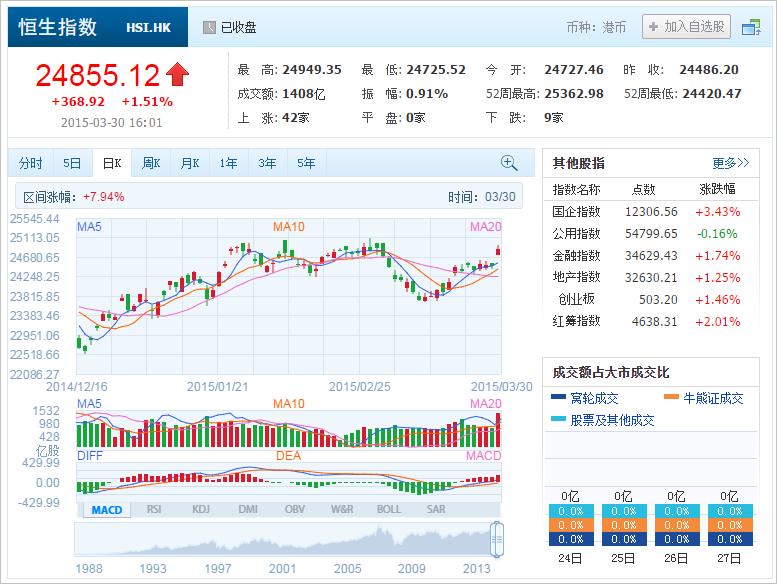 中国株コバンザメ投資 香港ハンセン指数20150330