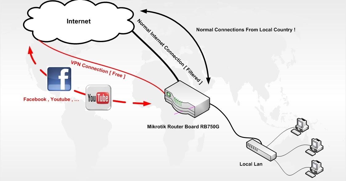 tutorial jaringan  memanfaatkan jalur vpn