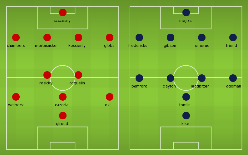 Possible Line-ups, Stats, Team News: Arsenal vs Middlesbrough