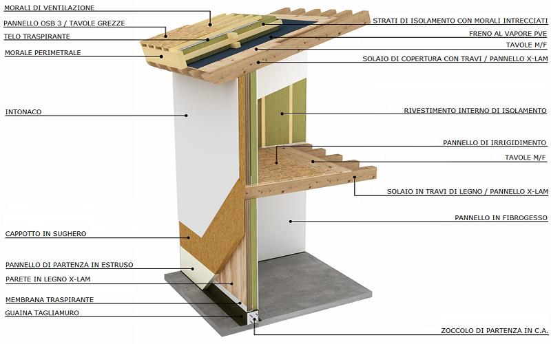 Sumisura sostenibilit casa passiva e legno casa in legno for I costruttori costano per costruire una casa