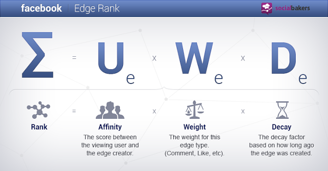 A une page sur Facebook? Apprenez EdgeRank et des contrôles dans chaque Matincrh