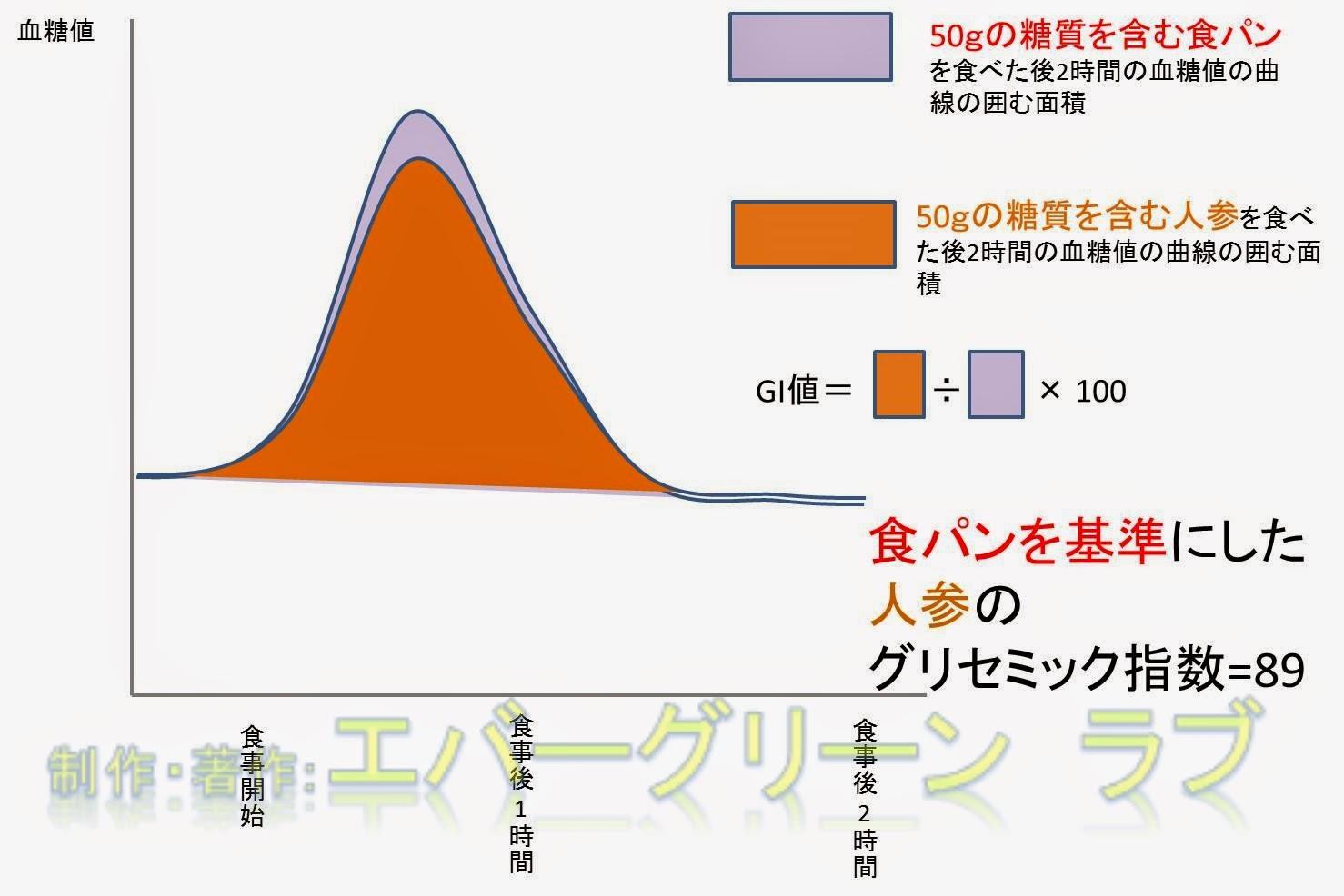 グリセミックインデックス GI 算出方法 意味 求め方 糖質制限 ダイエット 血糖値 糖質摂取 ごはん 食パン にんじん 食品 計算 基準