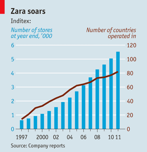 Case Study    ZARA  Fast Fashion  Group           Harvard Business