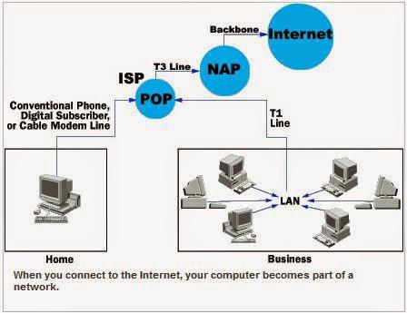 hirarki jaringan komputer