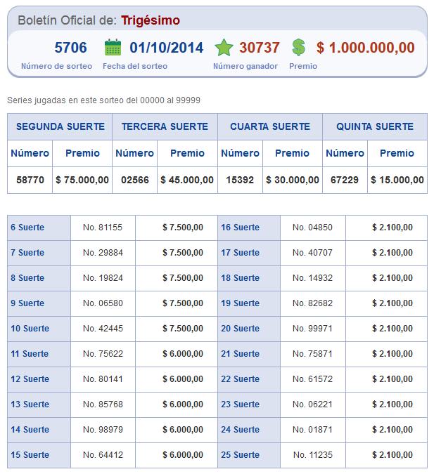 numeros ganadores sorteo 5706 de loteria nacional