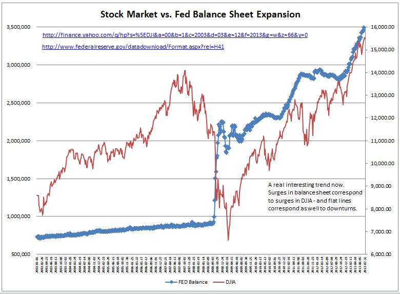Stock+Market+vs+Fed+Balance+Sheet.png