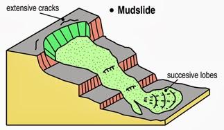 Mudslide Diagram, besafenet.net