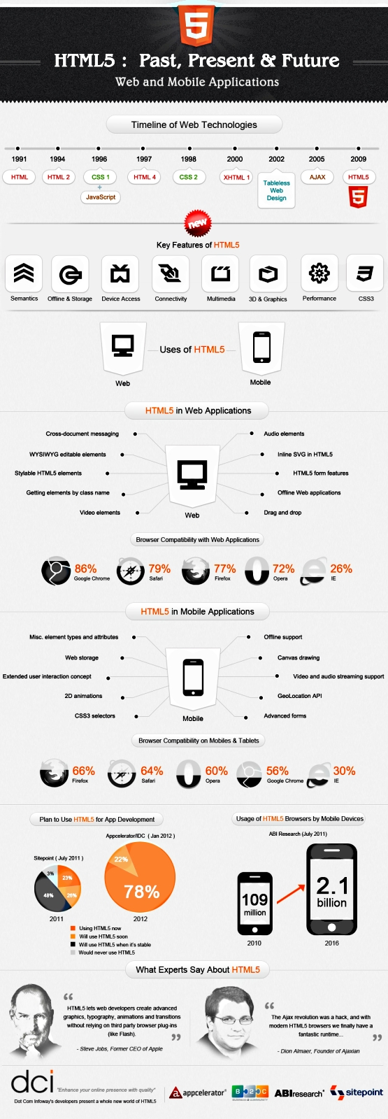 html5infograhics
