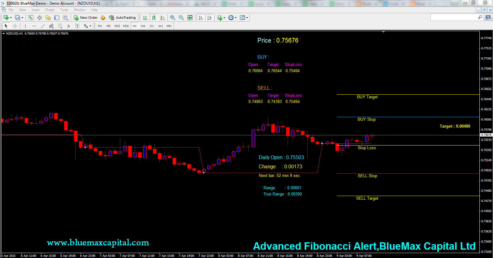 NZDUSD Daily articles with advanced Fibonacci alert-source from BlueMax Capital 09/04/2015