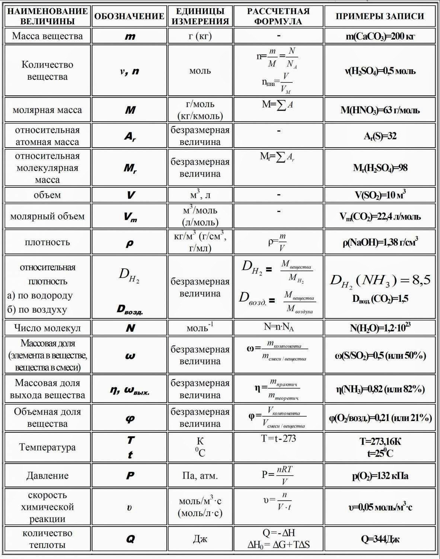 таблица формул количество теплоты