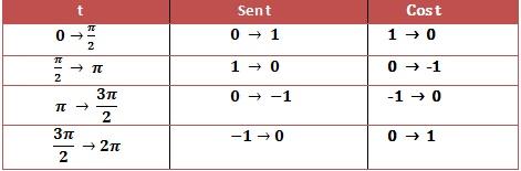 Funciones trigonometricas propiedades de periodicidad del seno y acontinuacion la tabla y la respectivaa funcion trigonometrica graficada de seno y se coseno urtaz Image collections