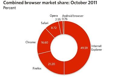 fim da hegemonia do Internet Explorer.