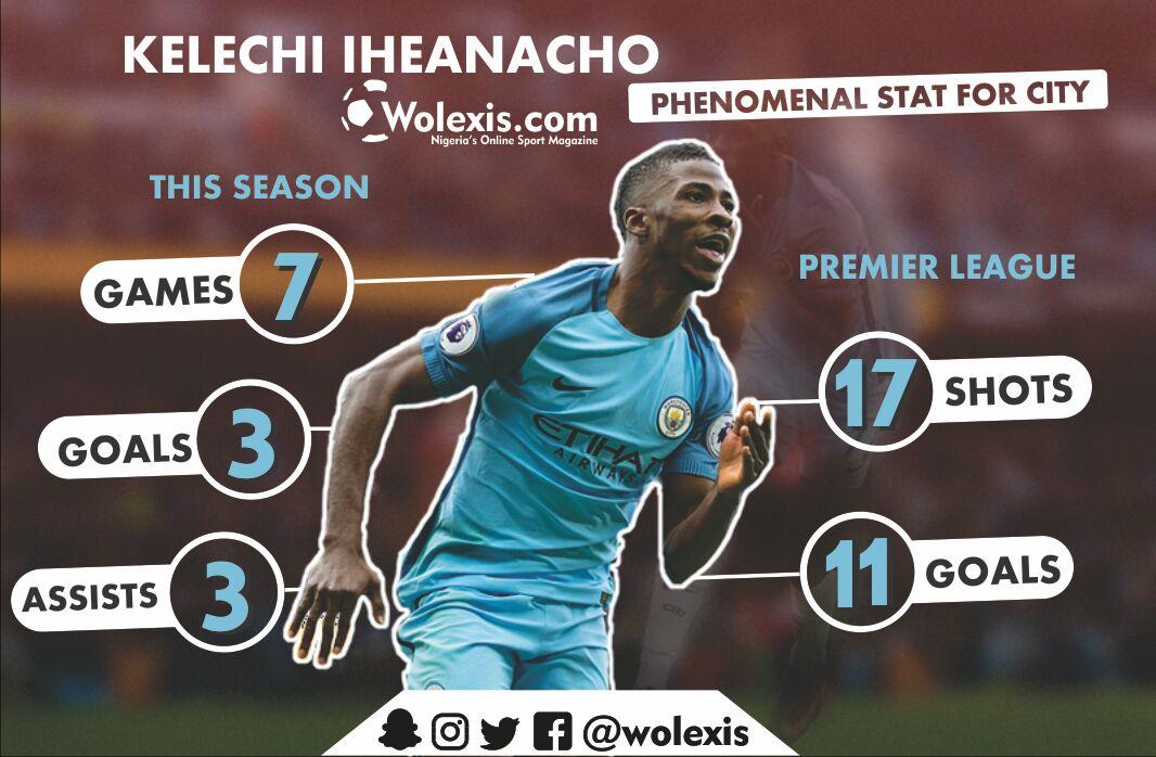KelechI Iheanacho's Man City Stats