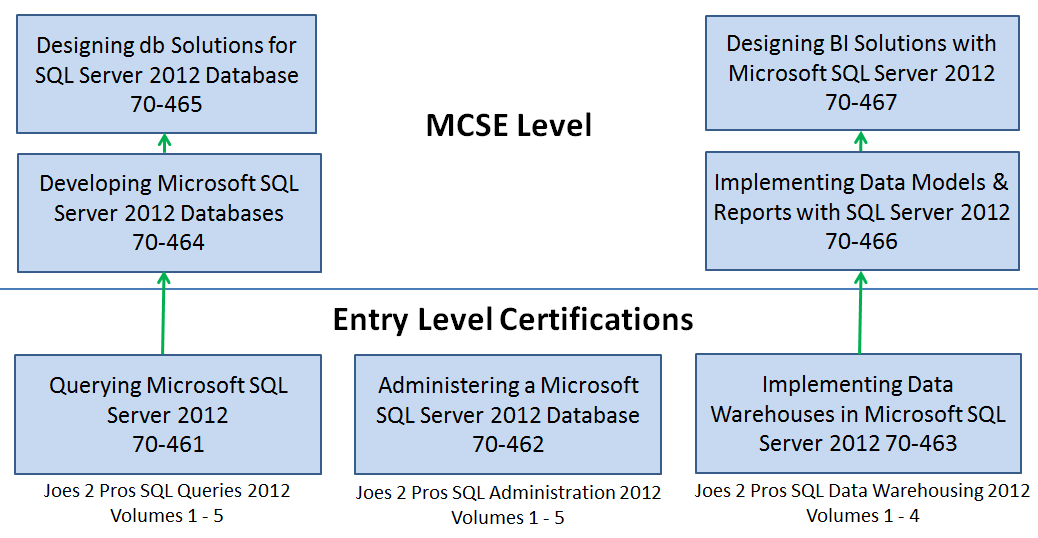 Ravindranathreddy Msbi Blog Msbi Sql Server 2012