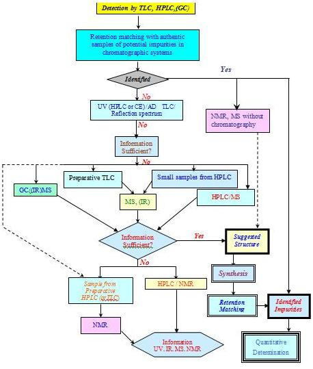 Flow chart of impurity profiling