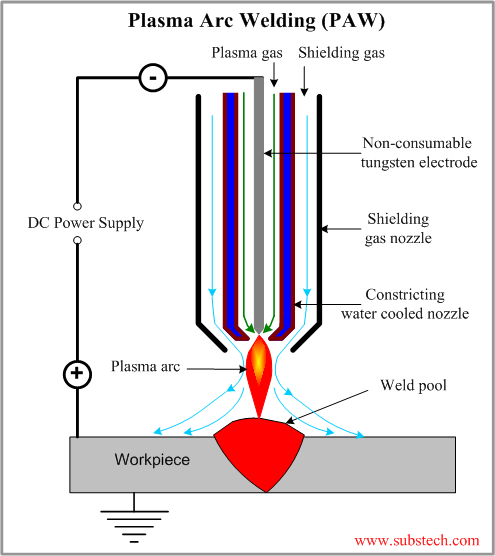 Plasma Arc Welding | Marinesite