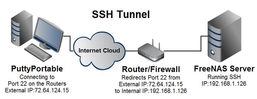 Cara menggunakan internet SSH