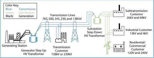the electrical power system diagram