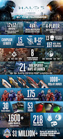 Halo 5: Guardians gone gold infographic
