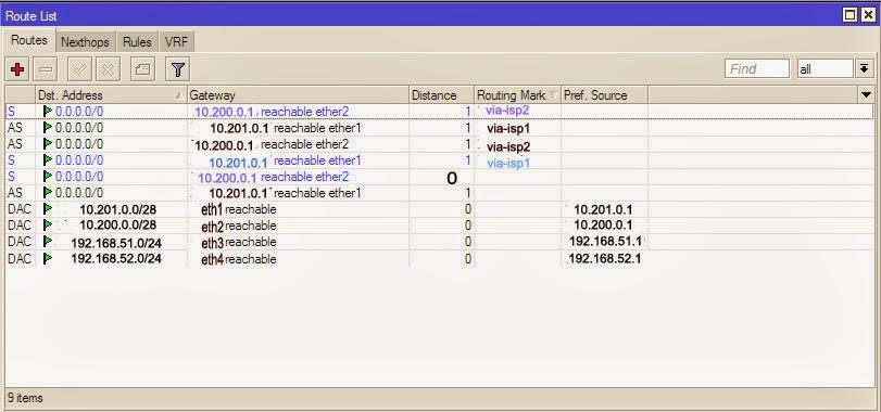 IP Route Konfigurasi Load Balancing Mikrotik Dengan 2 ISP