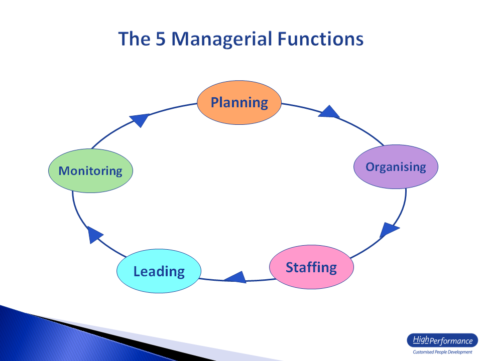 Functions of management- Planning, Organizing, Staffing, Leading ...