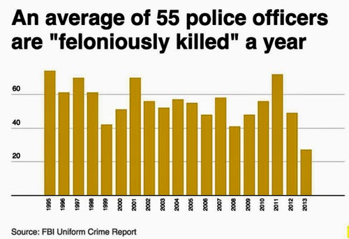 Killings of police over time.