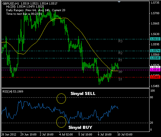 Forex demo giris