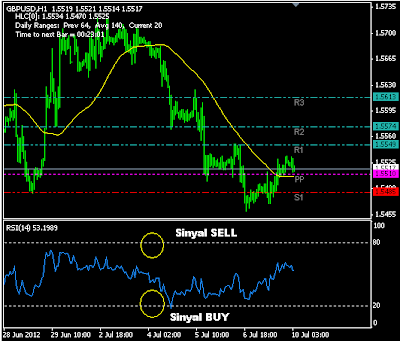 Forex trading strategy #7 Simple MACD crossoverForex