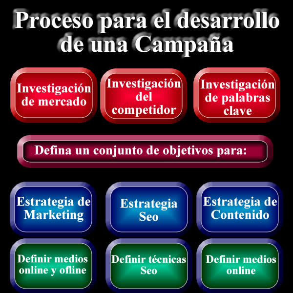 Investigación de palabras clave, competidor, investigacion de mercado para el desarrollo de su estrategia de contenido