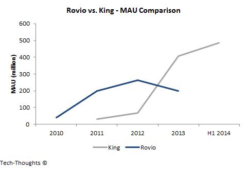 Rovio vs. King - MAU