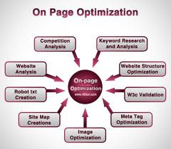 secret of on page optimization