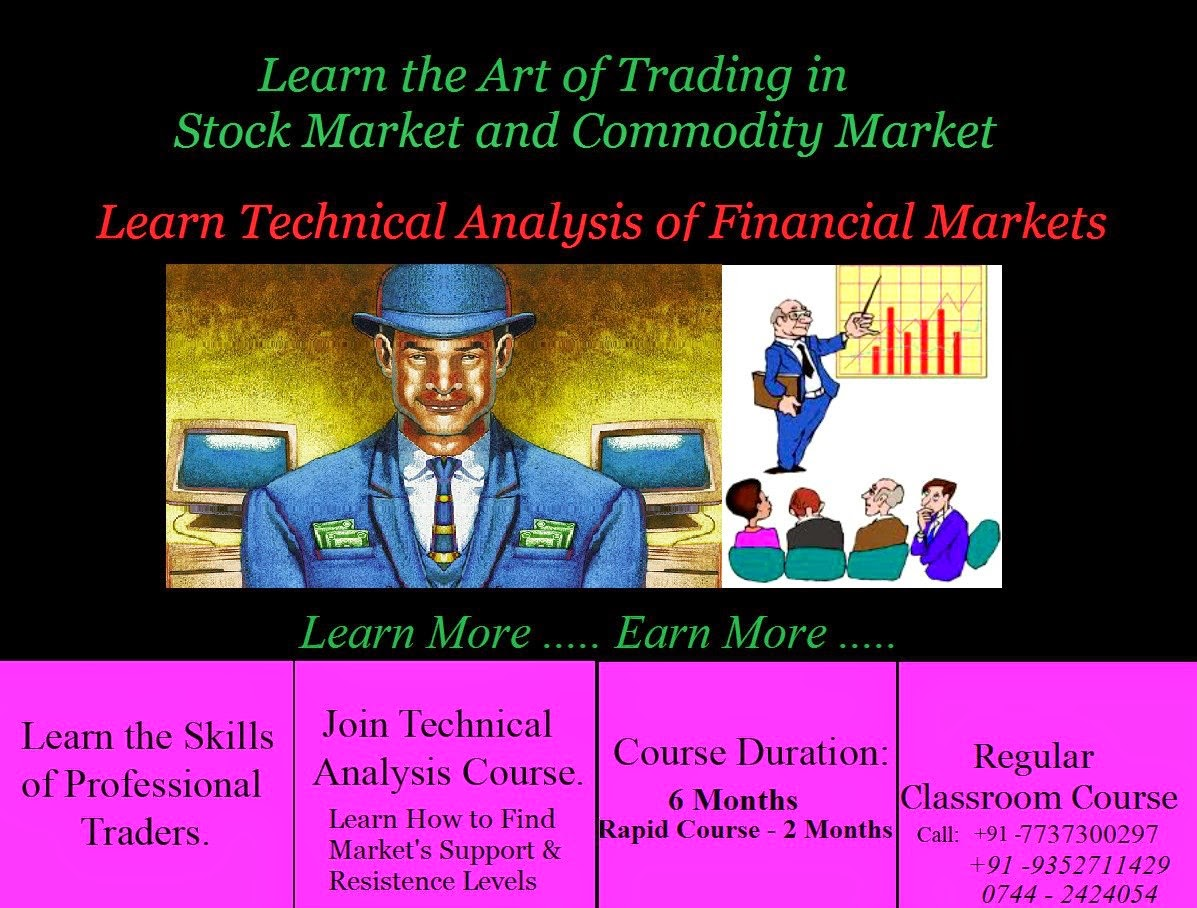 Learn Technical Analysis of Financial Markets