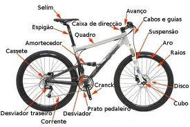 Partes de uma Bike