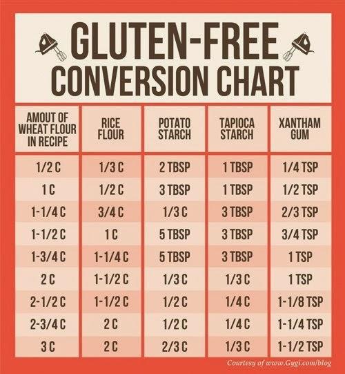 Gluten free conversion chart.