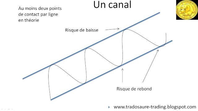 Qu'est-ce qu'un canal en bourse tutoriel analyse technique