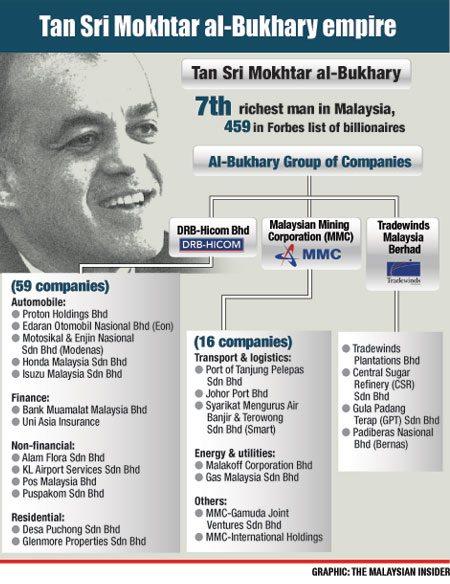 syarikat-syarikat Tan Sri Syed Mokhtar Al Bukhary, kekayaan Tan Sri Syed Mokhtar Al Bukhary, kejayaan Tan Sri Syed Mokhtar Al Bukhary
