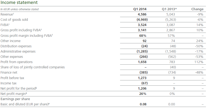 Asian Bamboo, Income statement, Q1, 2014