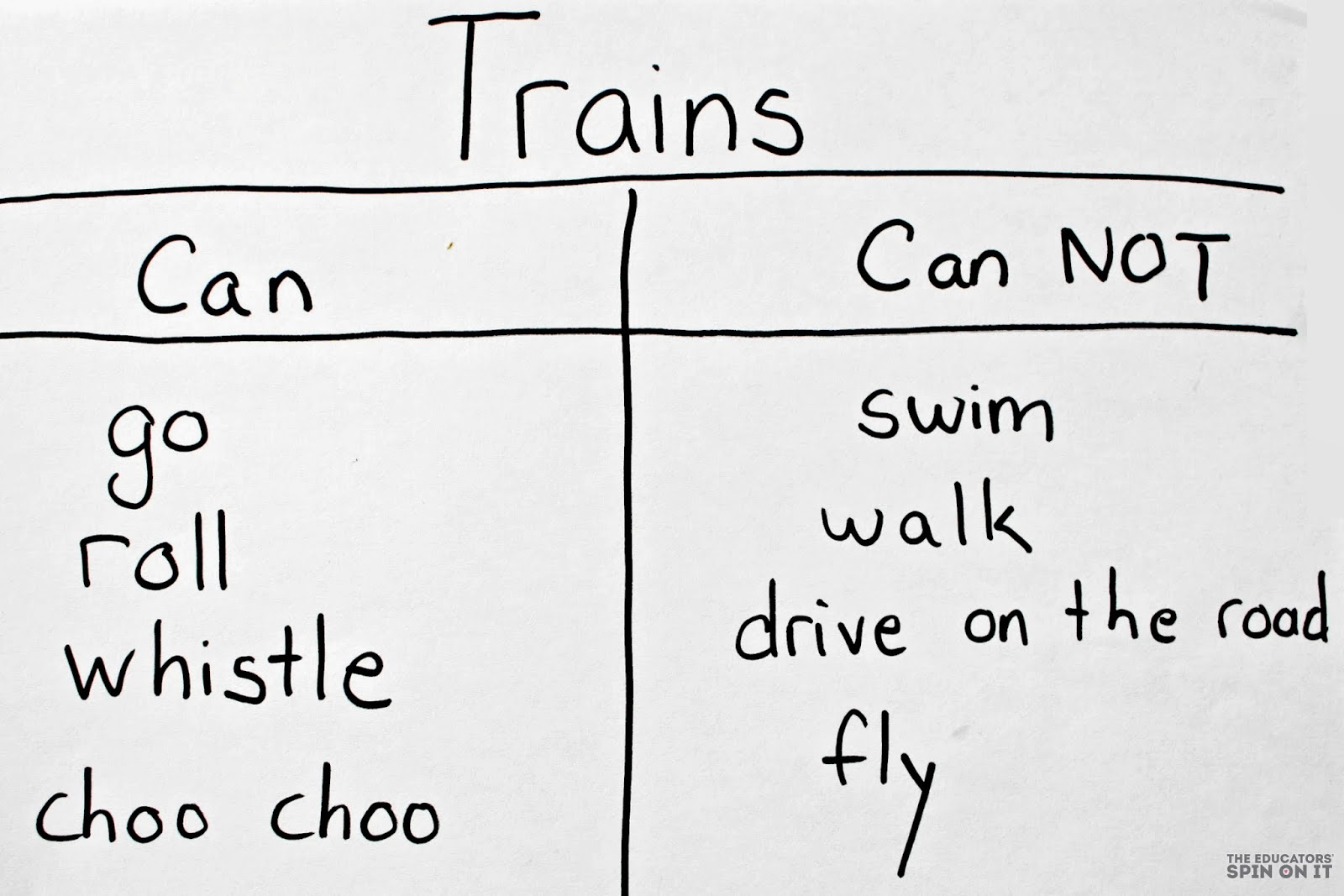 List of what trains can and cannot do