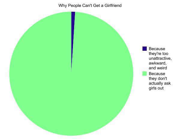 Why people can't get a girlfriend?