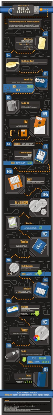 A brief history of mobile storage