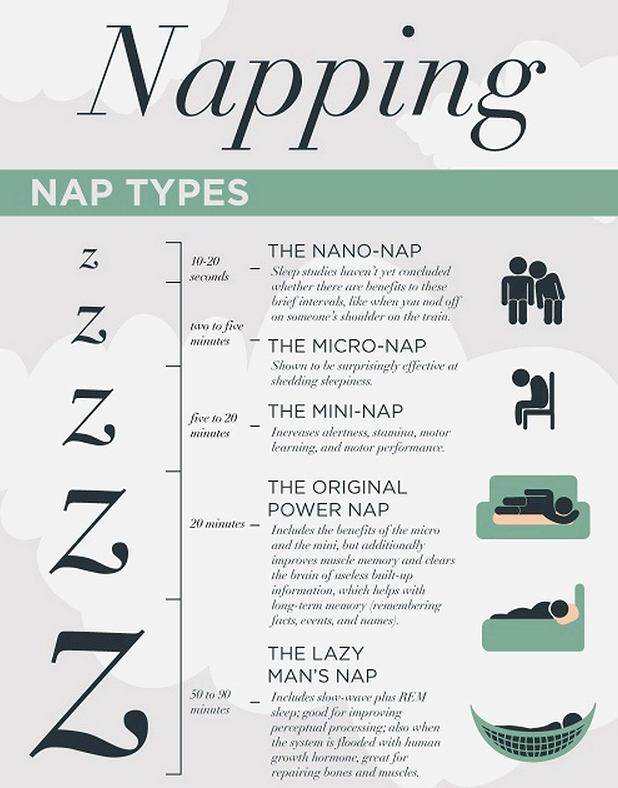 Different Types on Naps and its Effects