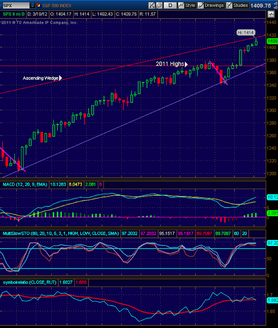 Stock market index charts and analysis - SPX