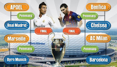 Jadwal Perempat Final Liga Champion 2012