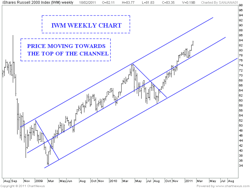 weekly analysis of the market