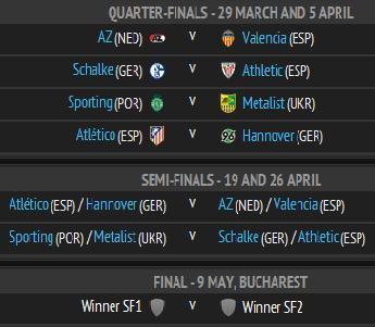 Hasil Drawing Perempat Final Liga eropa, jadwal perempat final piala eropa, hasil undian perempat final piala eropa